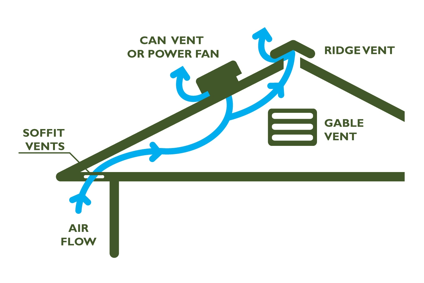 A Review Of The Potential Of Attic Ventilation By Passive